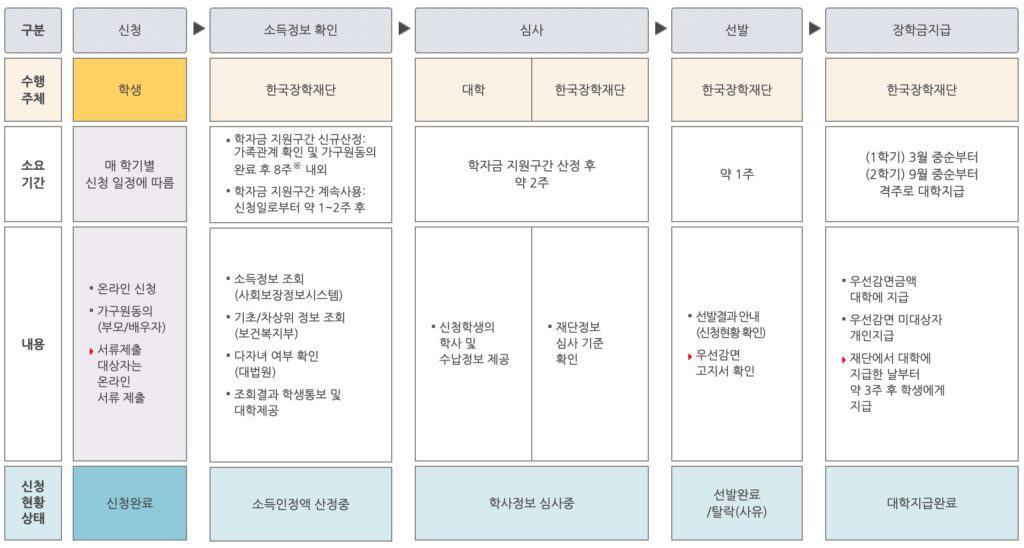2021 국가장학금 2차 신청기간