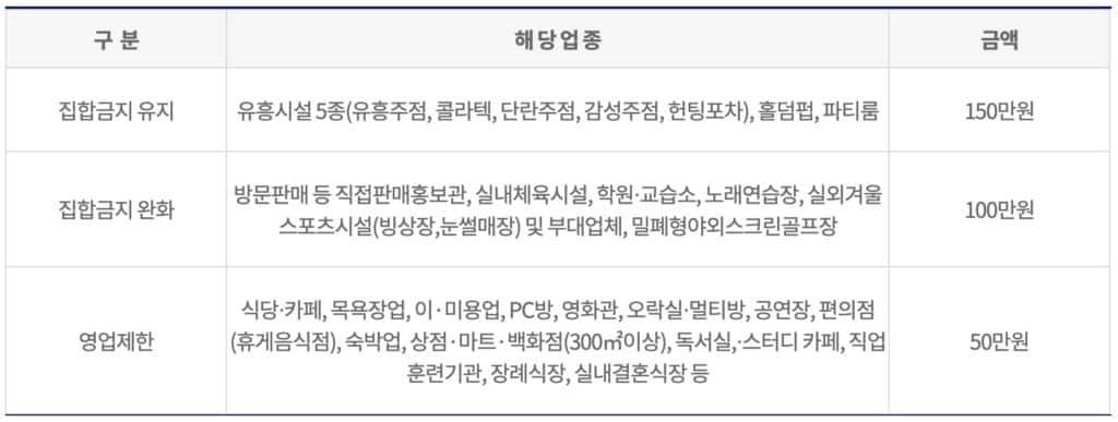 인천시 재난지원금