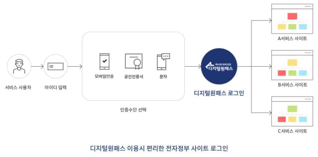 디지털원패스
