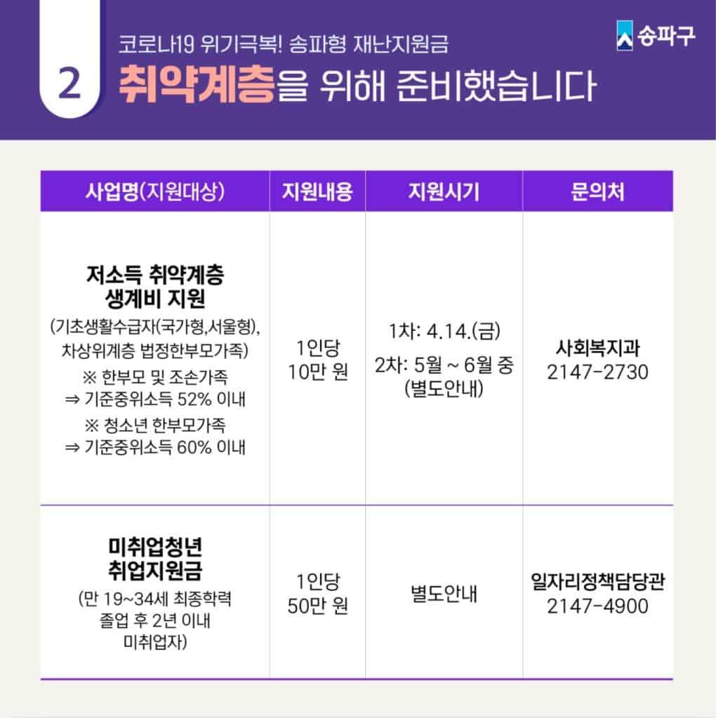 송파구 재난지원금